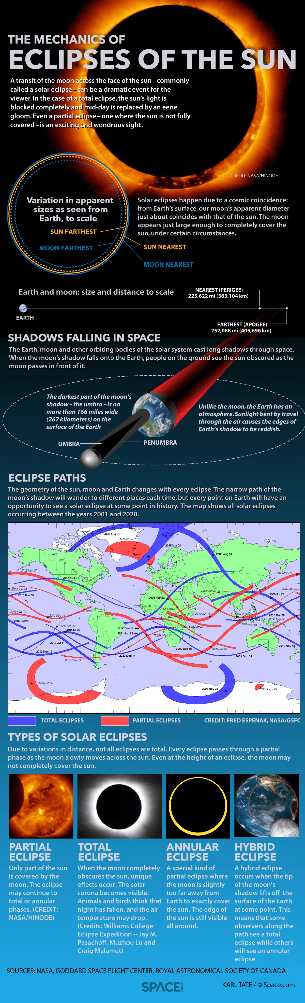 How Solar Eclipse Work